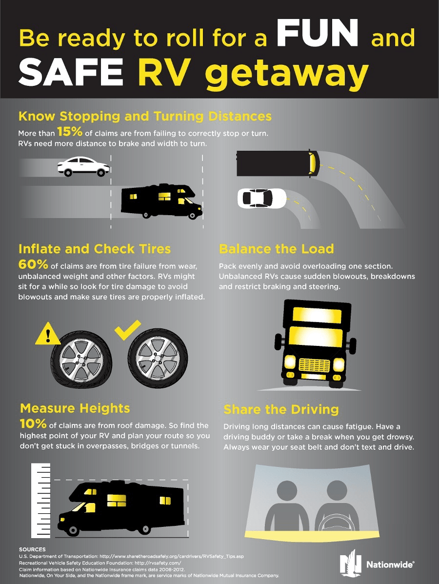Stay Safe on Your Next Getaway: RV Safety Tips [Infographic]