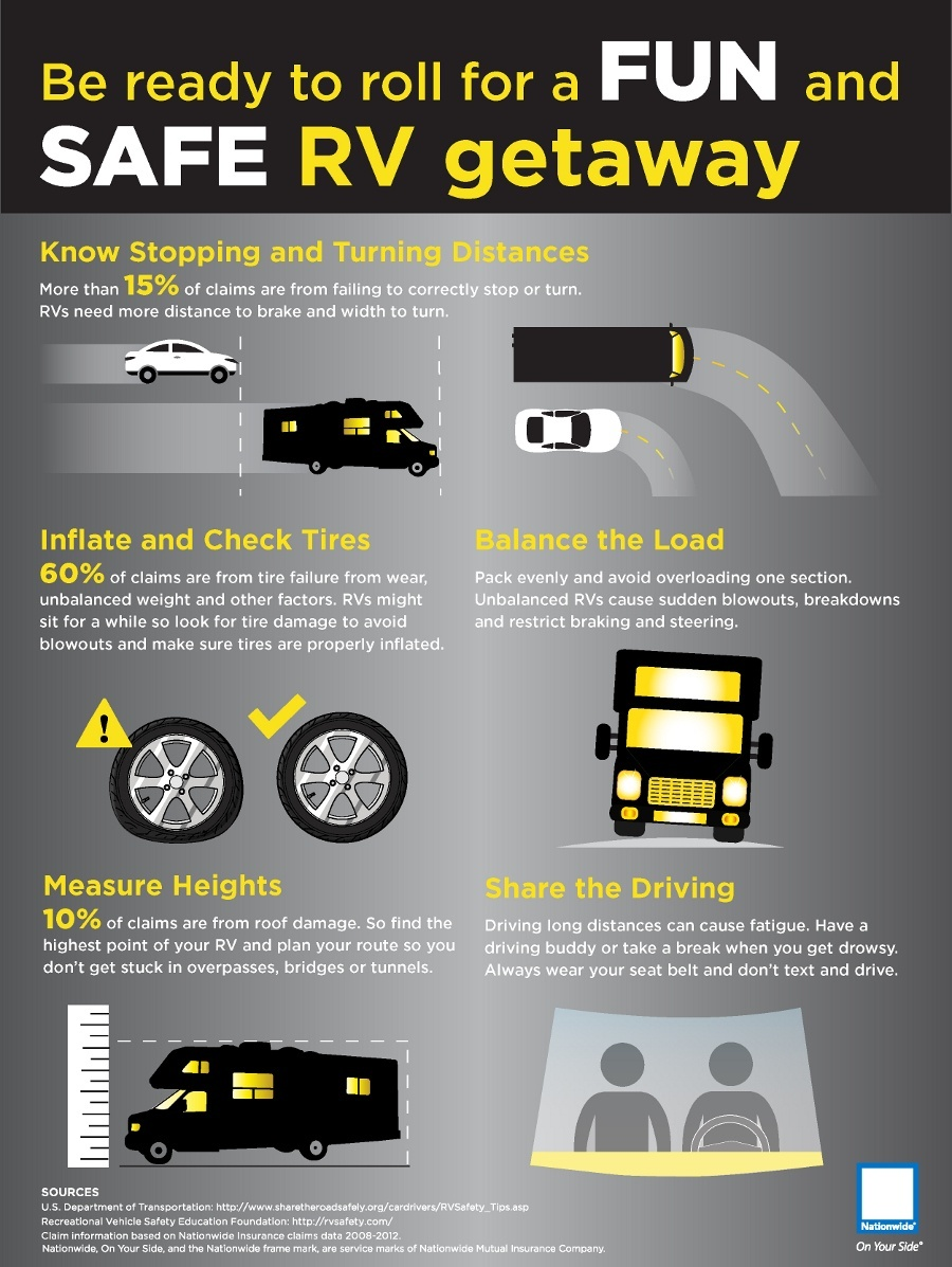 RV safety infographic.