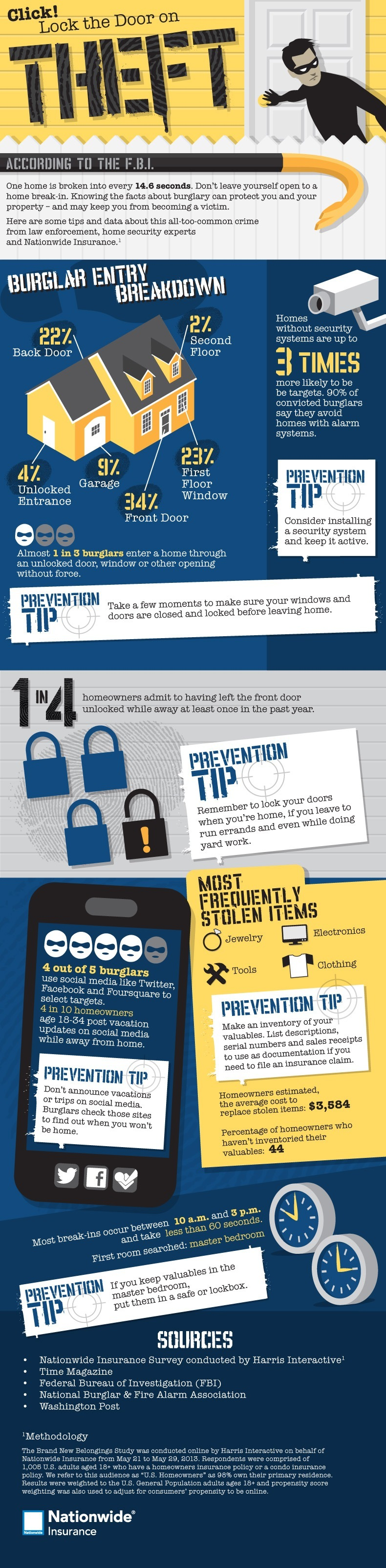 Home theft infographic.