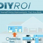 10 DIY Home Improvements with the Best ROI [Infographic]