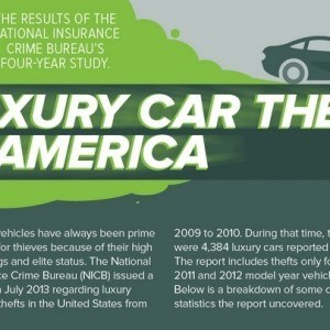 luxury car theft america