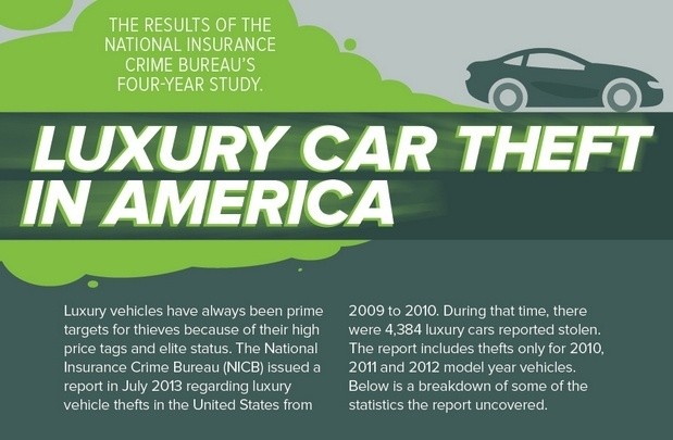 Luxury Car Theft in America [Infographic]