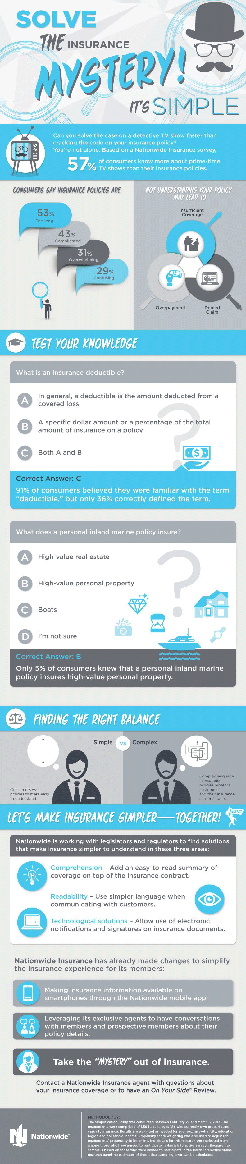 Solve the Insurance Mystery and Understand the Basics of Your Insurance Policy [Infographic]