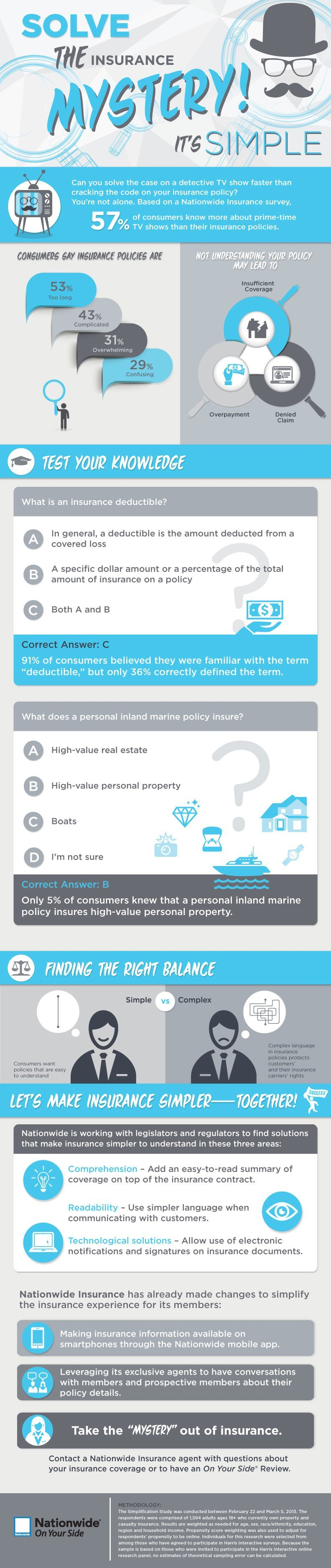 Nationwide Insurance basics infographic