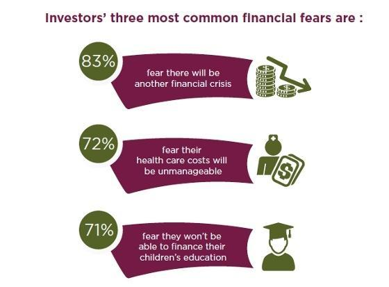 Fear of financial planning infographic.