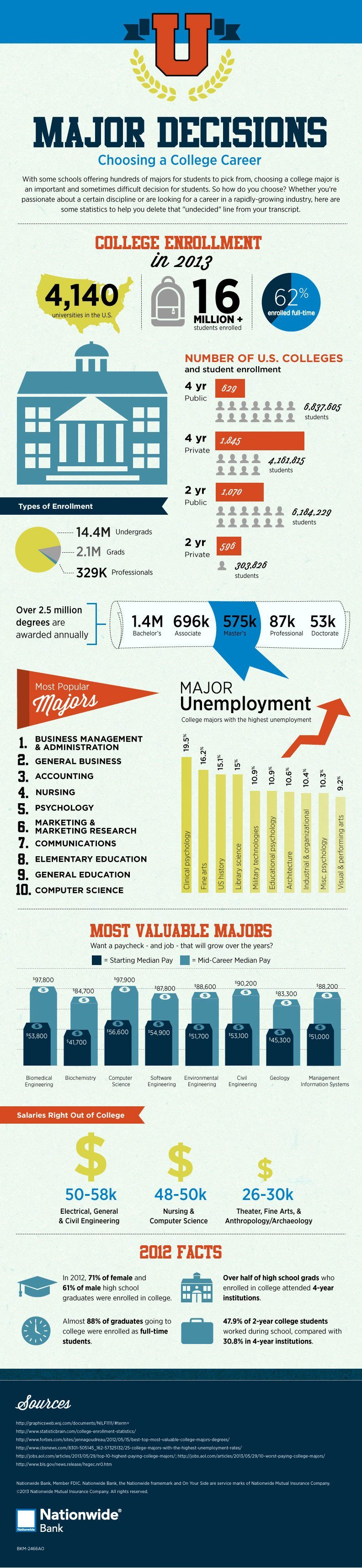 College majors data and statistics infographic.