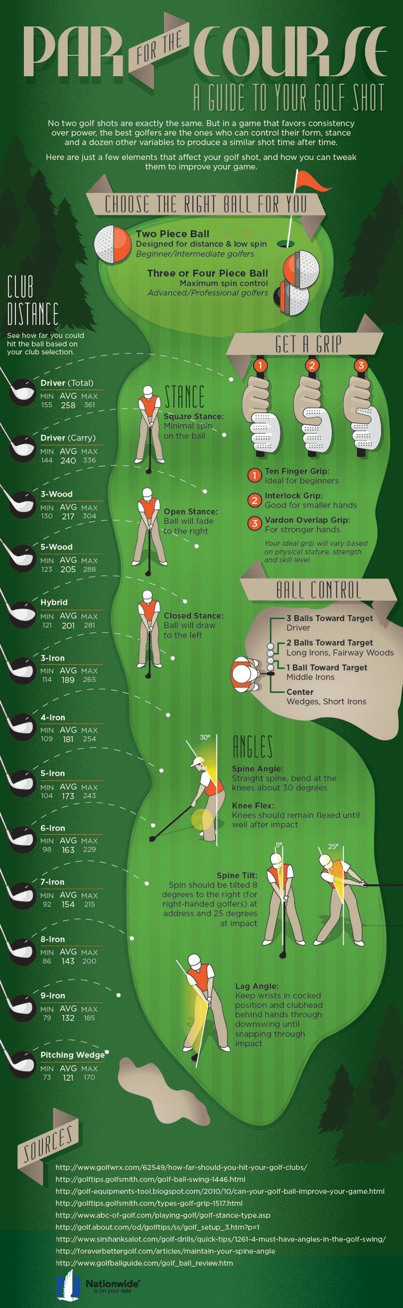 Improve Your Golf Swing: Golf Club Distances, Proper Grip & Stance [Infographic]