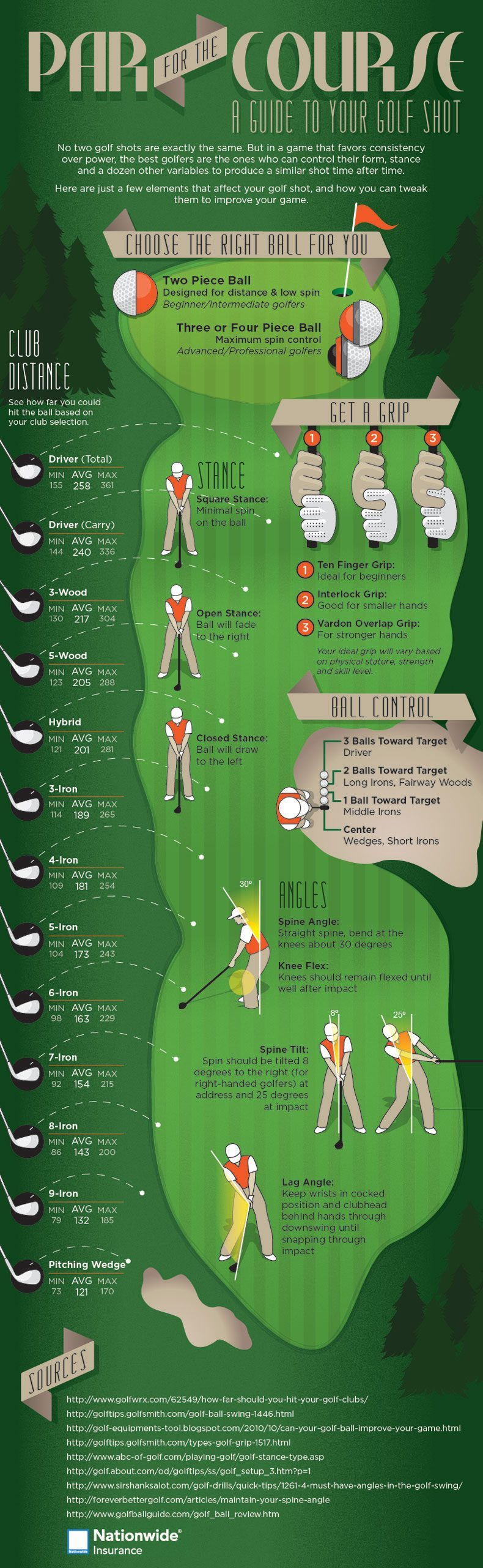 Golf club distances and golf swing basics infographic