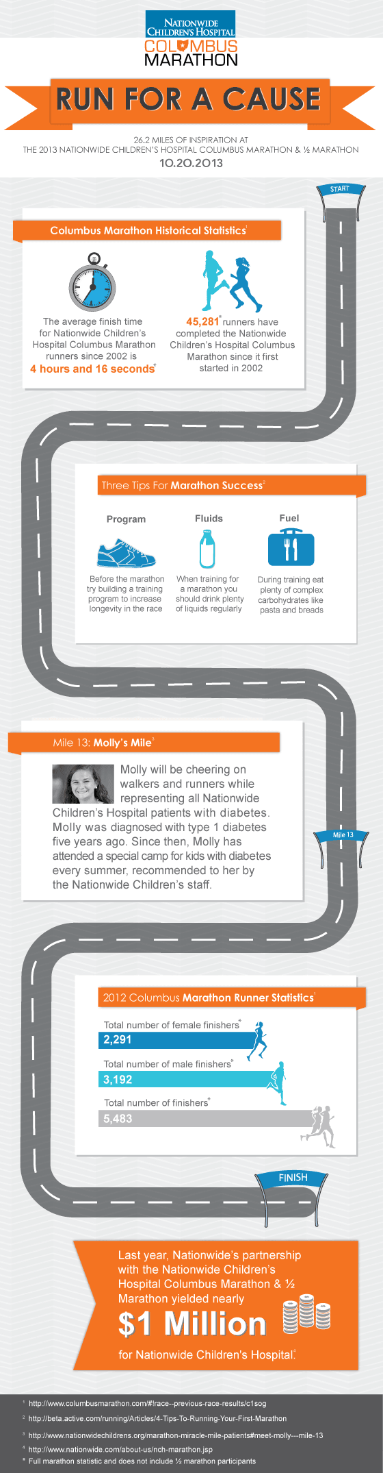 Columbus Marathon and Columbus Half Marathon Infographic