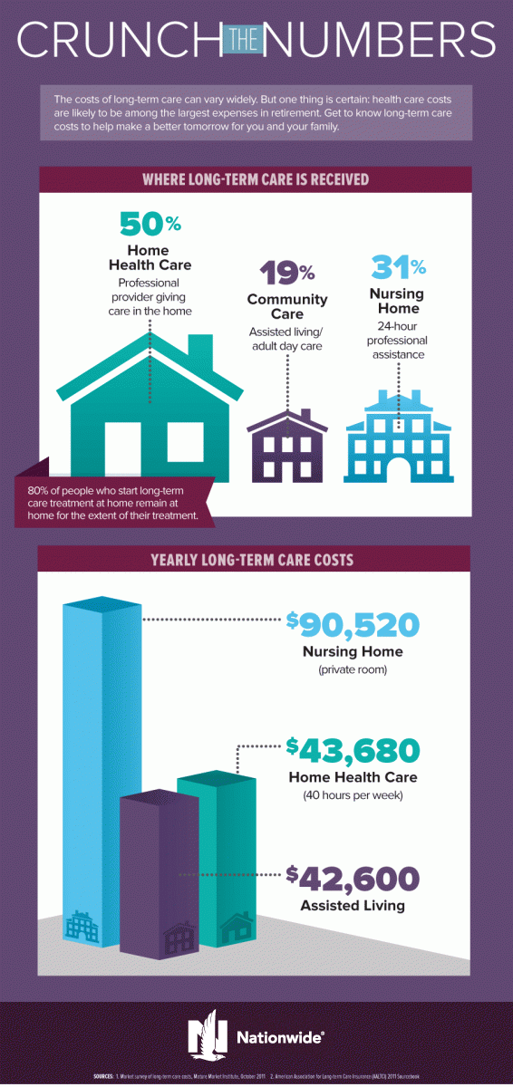 Long-Term Care Facts & Statistics [Infographic]