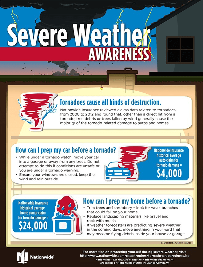 Tornado Preparation Tips for your Home and Car [Infographic]