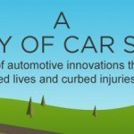 A History of Car Safety: A Century of Automotive Innovations [Infographic]