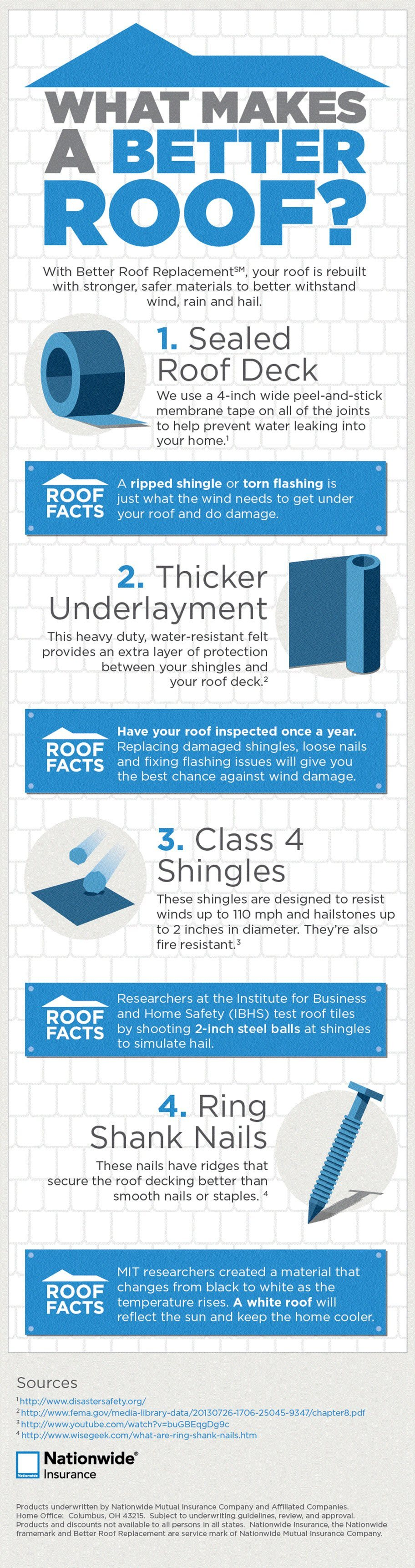 what makes a better roof infographic
