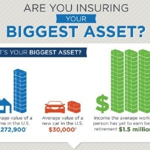illustration of a house and car with text 'are you insuring your biggest asset?'