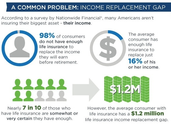 income replacement gap