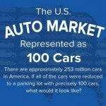 If There Were Only 100 Cars in the U.S., Here's What They Would Be [Infographic]
