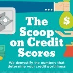 Understanding Your Credit Score [Infographic]