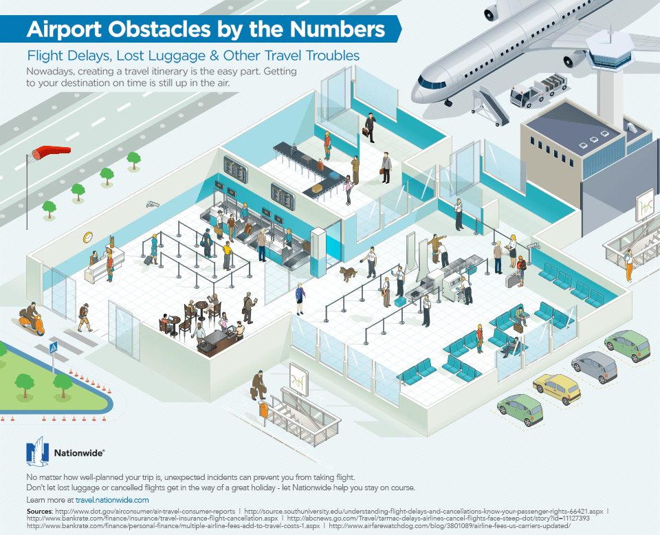 infographic describing airport obstacles by the numbers