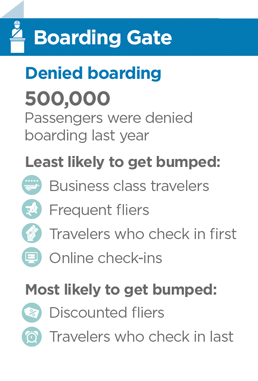 statistics about passengers denied boarding