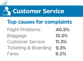 list of top airline customer service complaints
