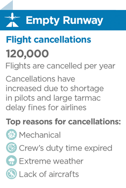 statistics about the top reasons for flight cancellations