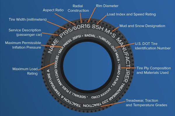 How to read a tire's sidewall graphic