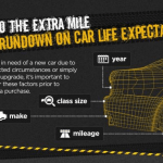 INFOGRAPHIC: Maximizing Your Car's Life Expectancy