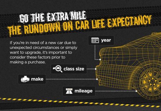infographic how long do cars last. Black Bedroom Furniture Sets. Home Design Ideas