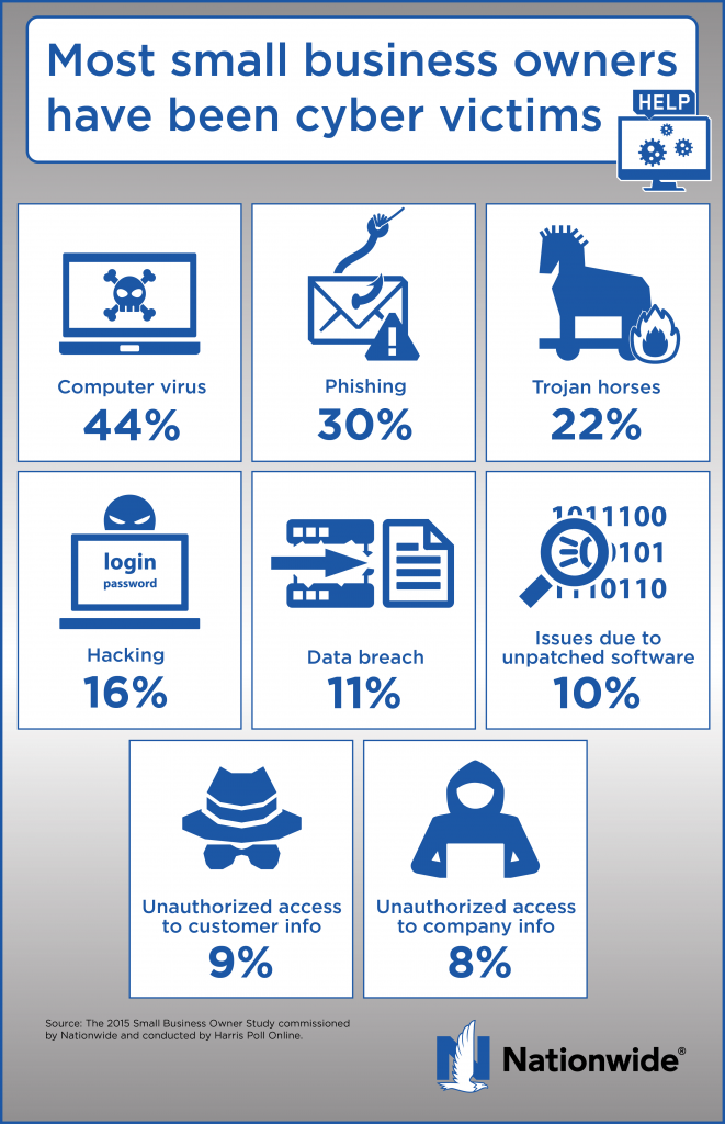 most small business owners have been cyber victims infographic