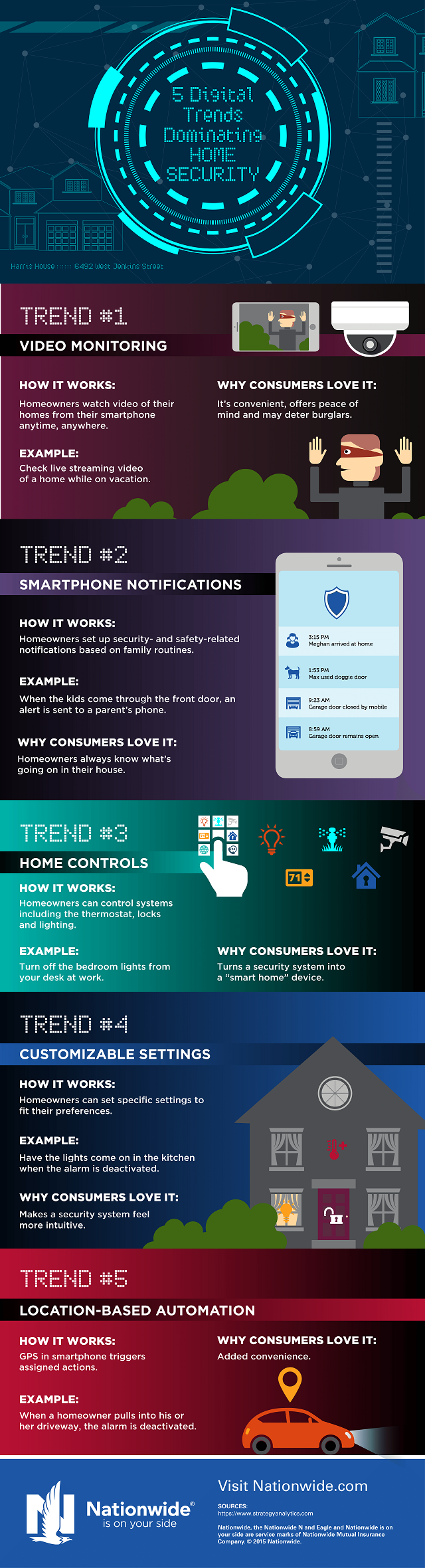 5 Digital Trends That Are Dominating Home Security [Infographic]