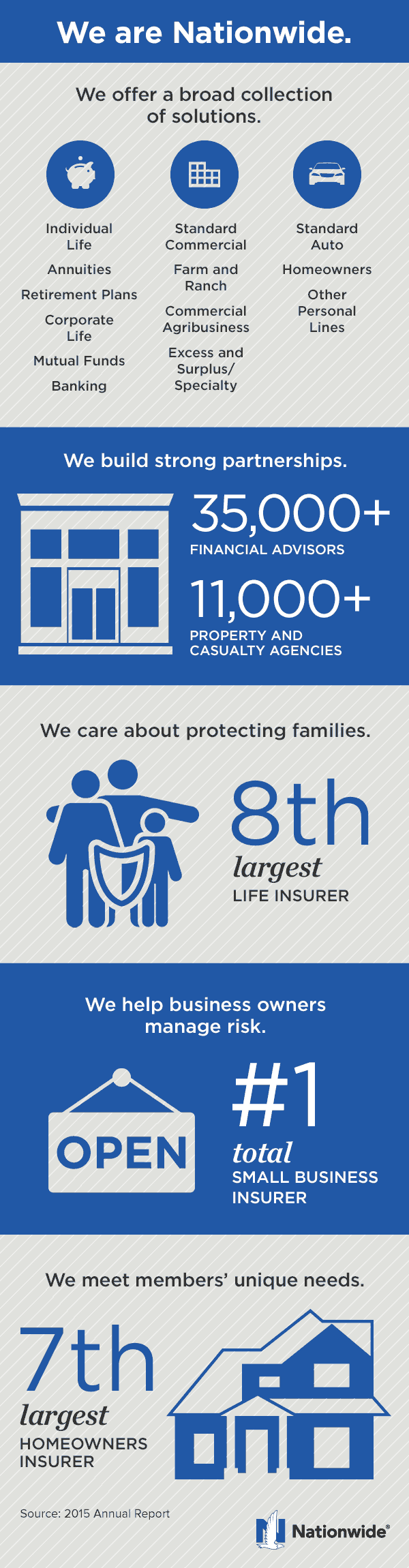 nationwide insurance 2016 annual report  | Nationwide Annual Report | Nationwide.com