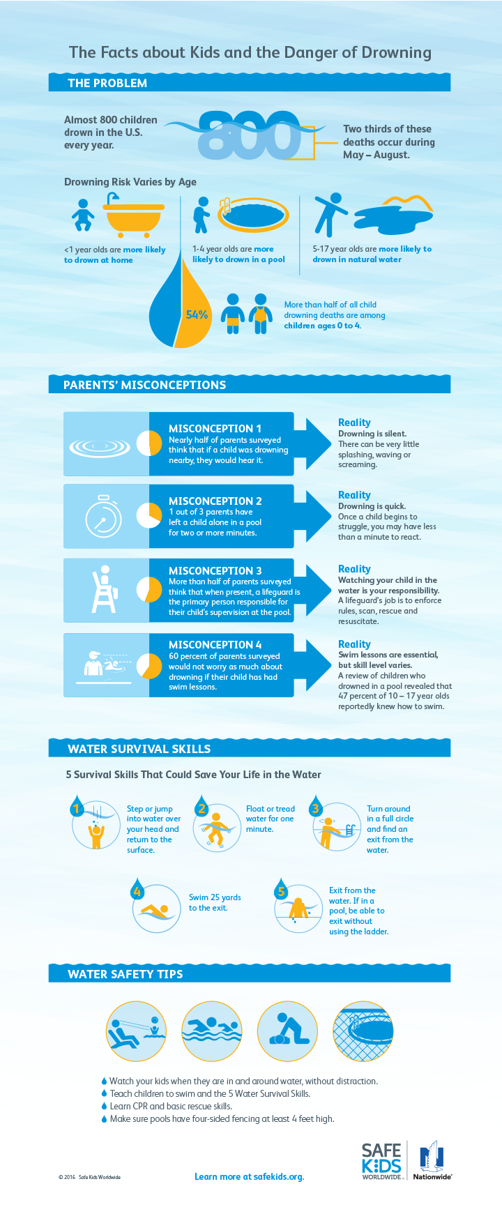 Water Safety for Kids: Get the Facts [Infographic]