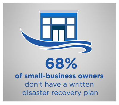 illustration of text '68% of small-business owners don't have a written disaster recovery plan'