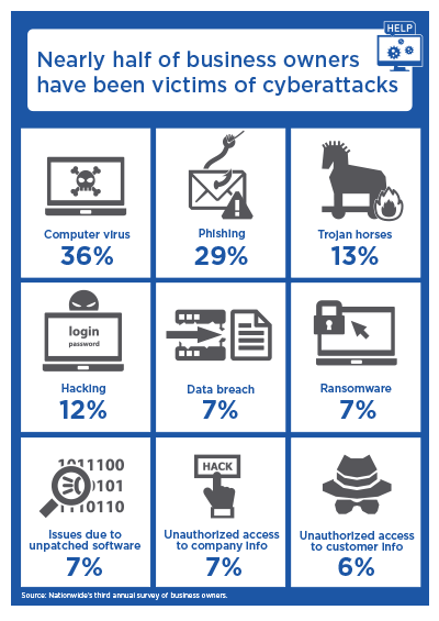infographic with text 'Nearly half of business owners have been victims of cyberattacks'