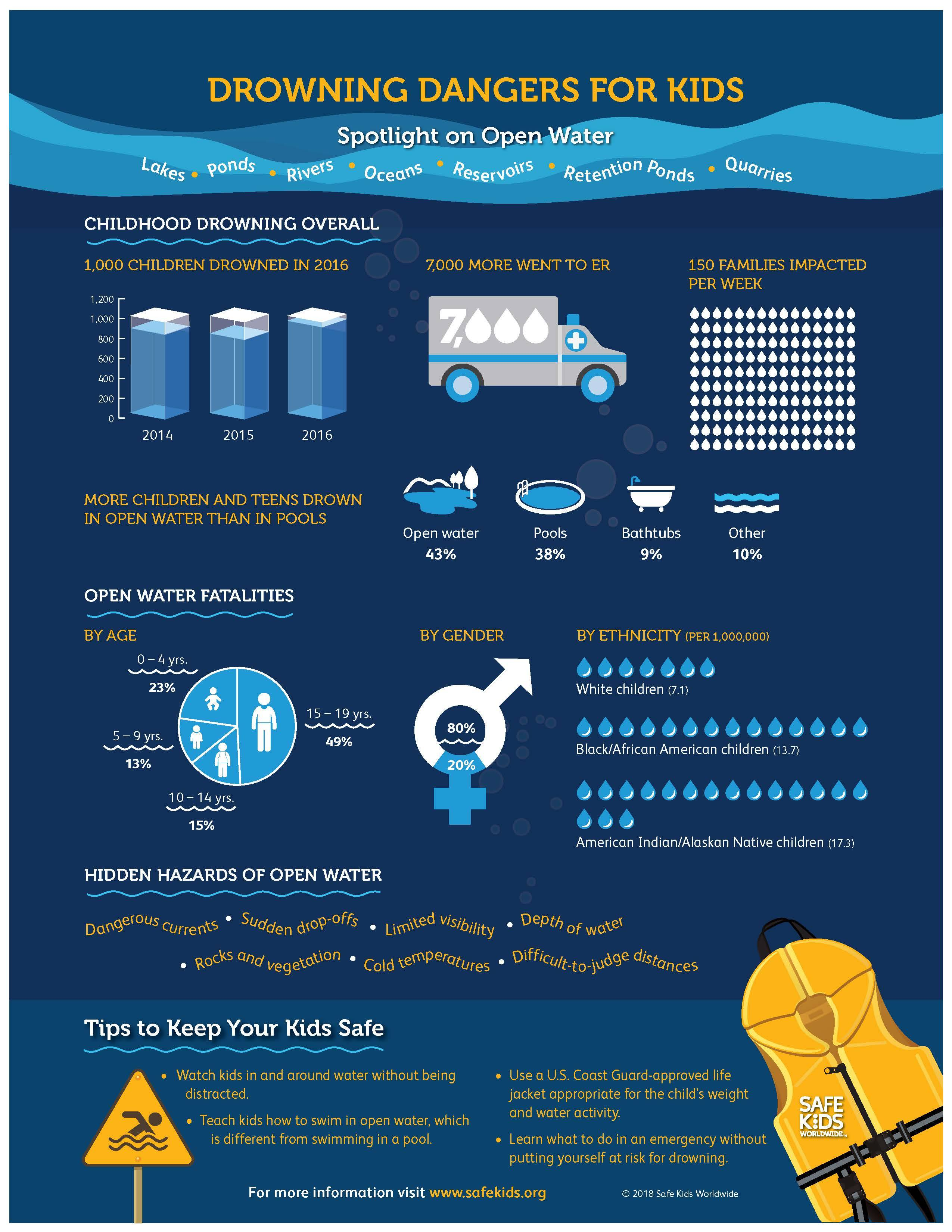Open Water Safety Tips [Infographic]