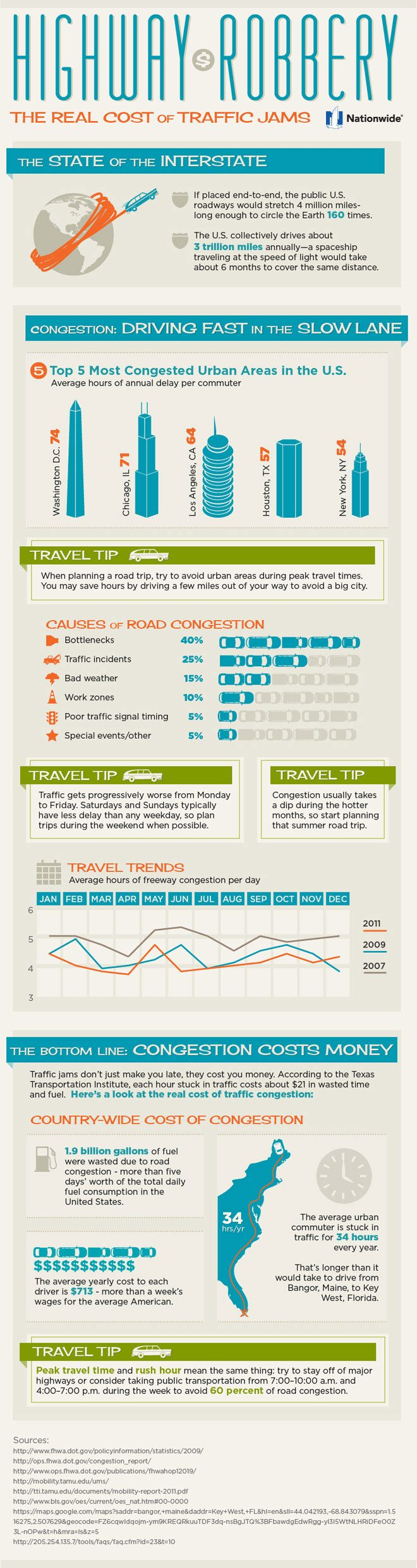 Sitting & Fuming: Traffic Congestion Statistics [Infographic]