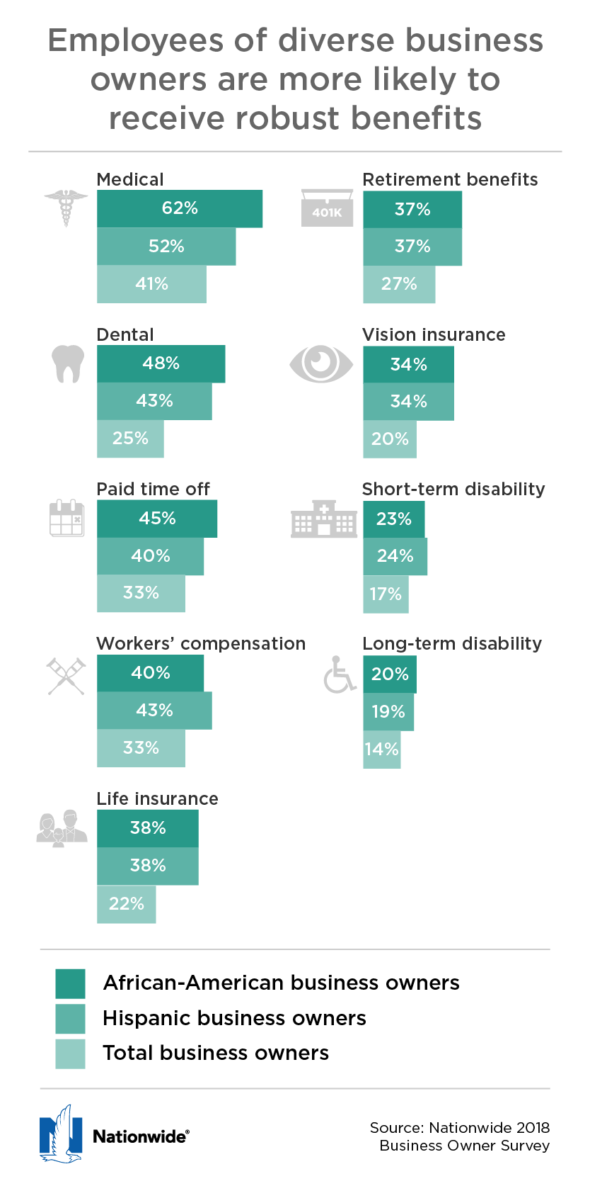 infographic business owner survey
