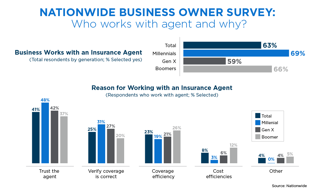 graph displaying data about business owners and insurance agents
