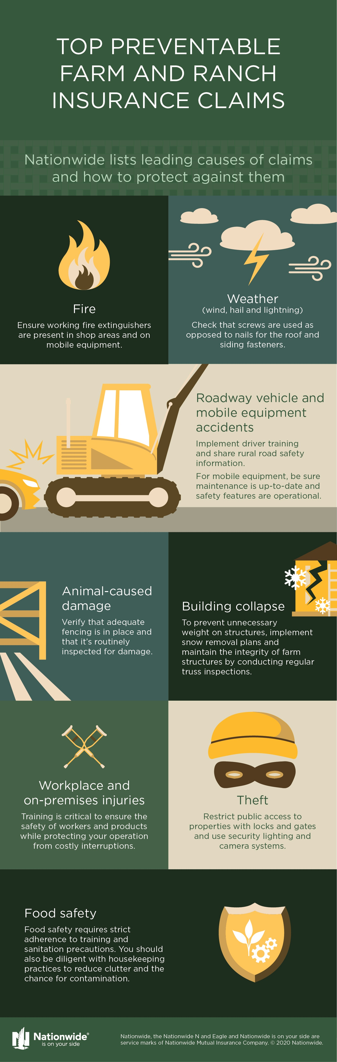 top preventable farm and ranch insurance claims infographic
