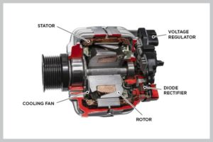 diagram of an alternator and alternator parts