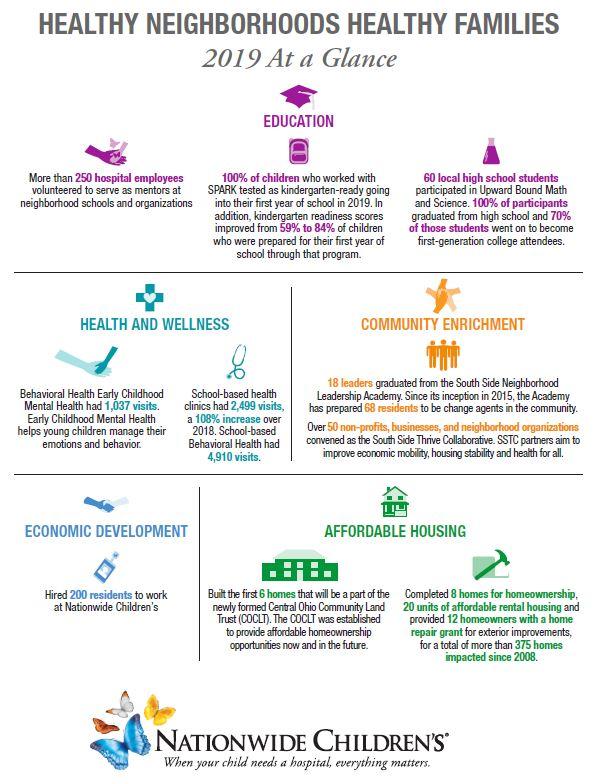 healthy neighborhoods healthy families infographic